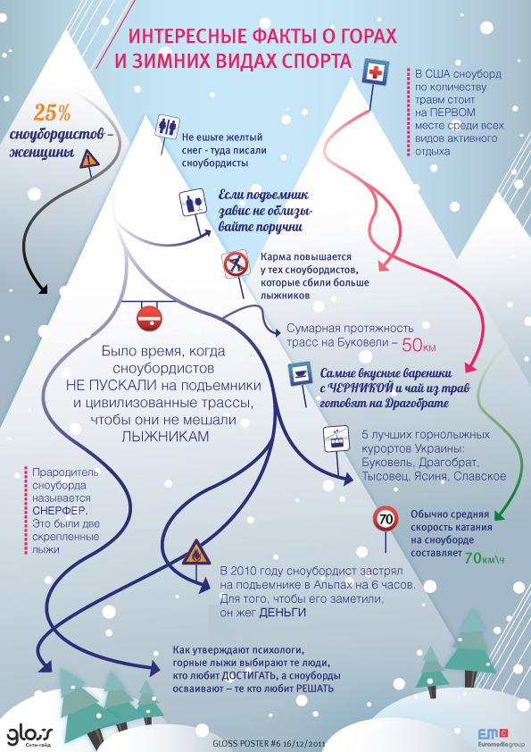 Gloss poster 6 интересные факты о горах и