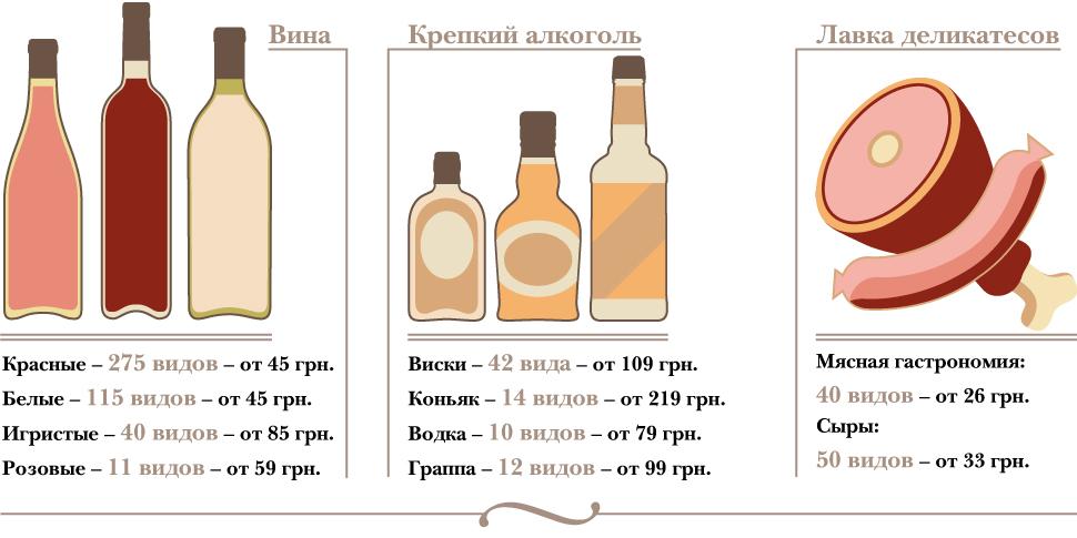 """Wine House, вино, деликатесы, """"винный дом"""""""