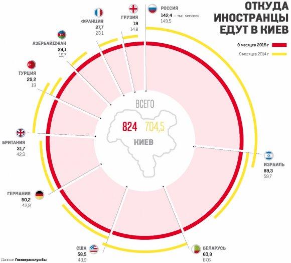 Столицу Украины хотят сделать туристическим центром