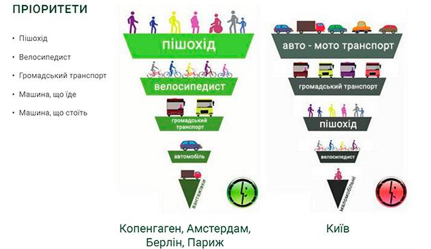 Меняется система приоритетов в транспорте - основное место отводится человеку, а не автомобилю