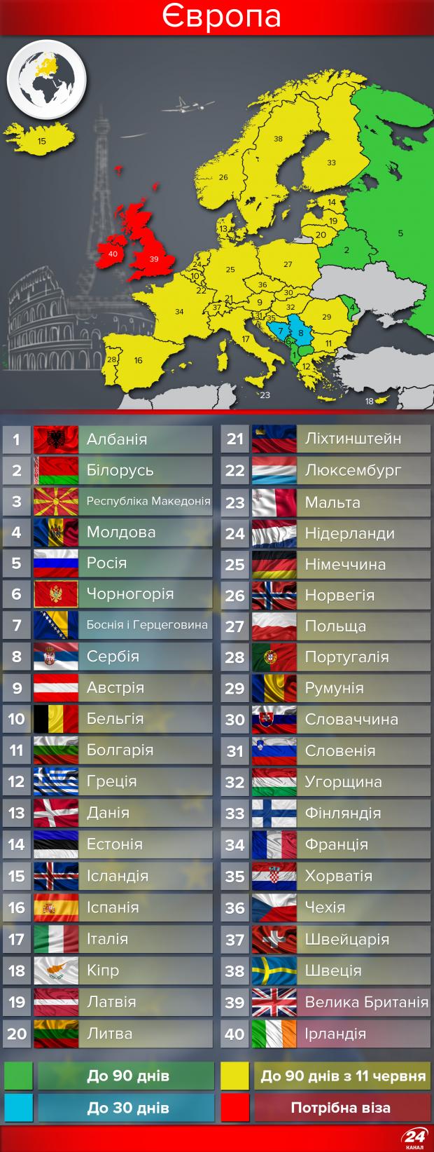 Безвизовая Безвизовые страны для Украинской 2017: страны Европы