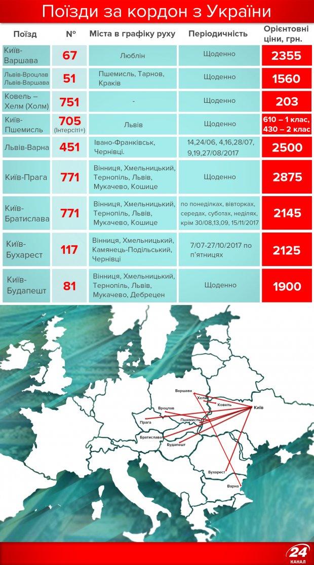 Поезда из Украины в Европу: направления и цены