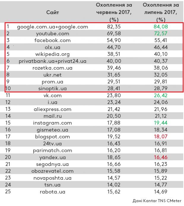 Список популярных сайтов в июле