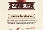 Нове пиво у Вагонi: Вайнштефан Дункель