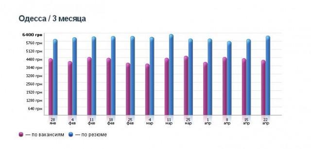Статистика зарплат в Одессе по вакансиям и резюме. Фото: скриншот с сайта work.ua.