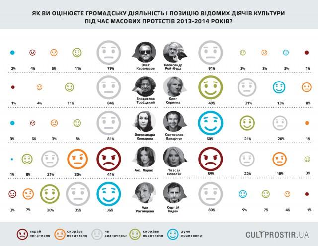 Также 56% киевлян симпатизируют актрисе Аде Роговцевой и 49% музыканту «ВВ» Олегу Скрипке