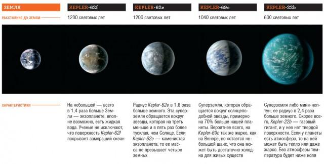 """Линейка """"предшественниц"""" Кеплер-452b в сравнении с Землей"""