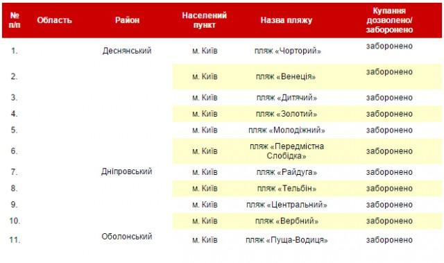 Киевская СЭС запретила купаться на всех городских пляжах