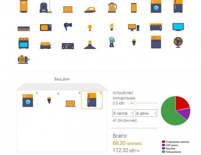 Сколько электроэнергии потребляет холодильник, телевизор, компьютер, мобильник, чайник, LED лампа, лампа накаливания, люминисцентная