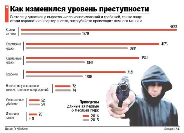 В среднем показатели преступности в сравнении с прошлым годом возросли в два раза