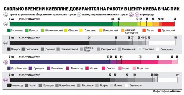 Сколько времени жители Киева и пригородов каждое утро тратят на дорогу