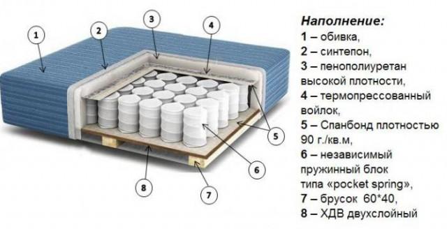 Матрас Эва для комплектации диванов ТМ Укризрамебель