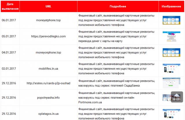 Фрагмент черного списка фишинговых сайтов