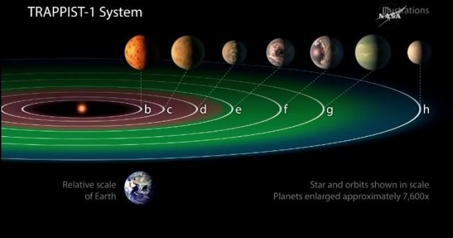 Система звезды звезды TRAPPIST-1. Скриншот