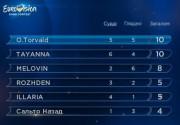 Украина выбрала своего представителя на Евровидение-2017