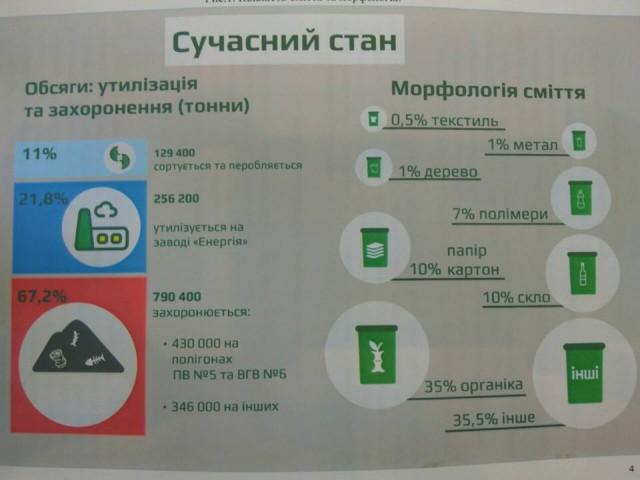 Фото: В Киеве количество мусора будет увеличиваться на 1,5-2% ежегодно (acebook.com/V.D.Bondarenko)
