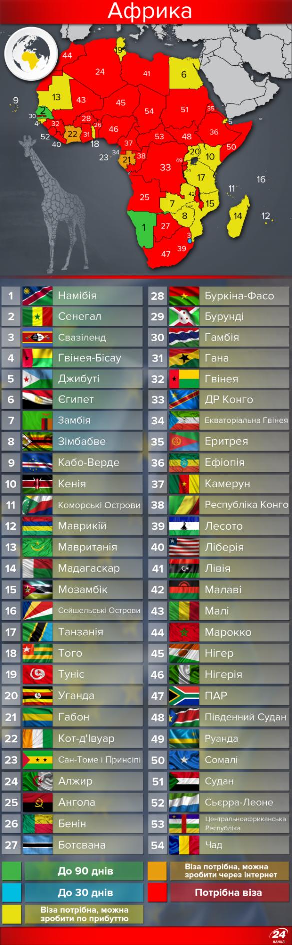 Только три африканские страны не требуют от украинцев визы