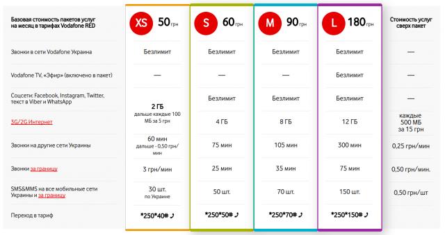 Старые тарифы Vodafone, действительные до 7 ноября