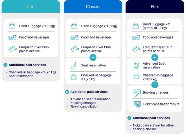 Новая модель тарифов авиакомпании El Al на европейских рейсах