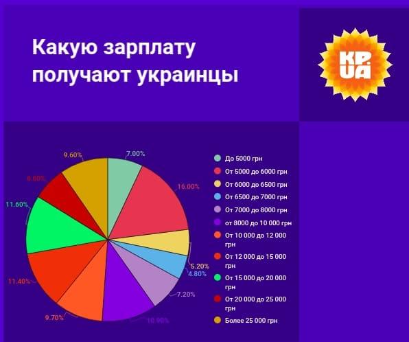 Зарплаты, расходы и население: как изменился Киев за 5 лет по сравнению с областями фото 1